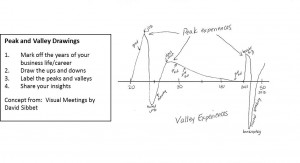... discusses in his book, Visual Meetings , Peak and Valley Experiences