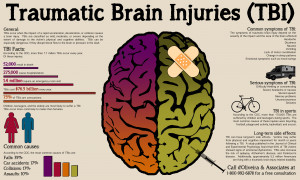 brain-injury-lawyer-traumatic-brain-injuries-causes-and-symptoms ...