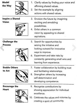 The CASTLE® Principles from Lance Secretan