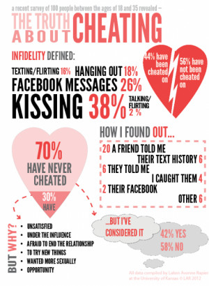 And to clarify what is consider cheating, here is a lovely infographic ...