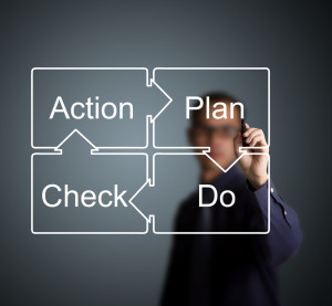There are four basic principles to CQI (1) –