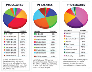 ... impressive physical therapist assistants earning that much last year