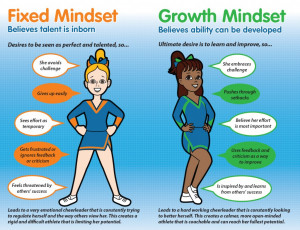 Mindset infographic: Fixed and Growth Mindsets