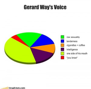 Related Pictures funny gerard way quotes 7 funny gerard way quotes 8