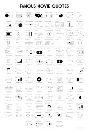 Famous Movie Quotes as Charts infographic poster