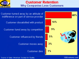 CUSTOMER RETENTION (Your first-ever Business e-Coach)