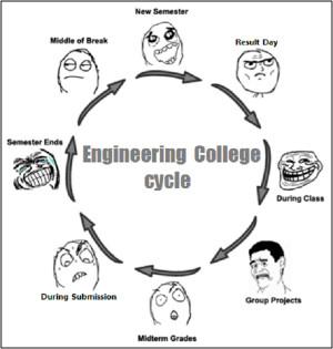 Civil Engineer College Life Funny