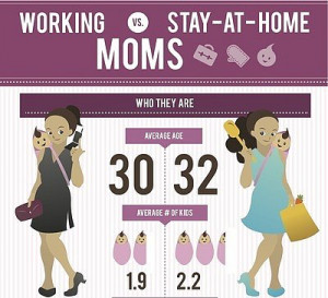 Stay At Home Mom vs Working Mom