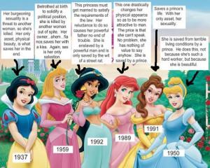 La princesse comme modèle de la féminité au profit de l'homme