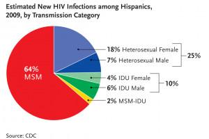 Estimated New HIV infections among Hispanics/Latinos, 2009, By ...