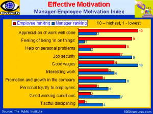 Quotes Search for: Quotes For Motivating Employees