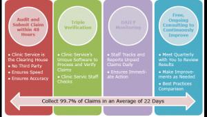 We Set the Bar for Best Practices in Medical Billing
