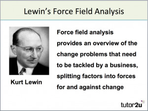 disadvantages of lewin change management Kurt lewin's change model how to manage change: freeze-unfreeze-freeze kurt lewin developed the model - known as lewin's freeze phases - in the early 20th century and it still forms the underlying basis of change management models and strategies.