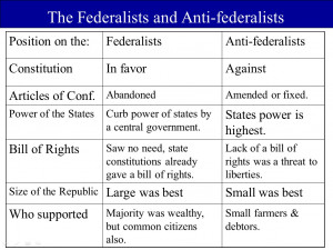Federalist Vs Anti Federalist Quotes Quotesgram