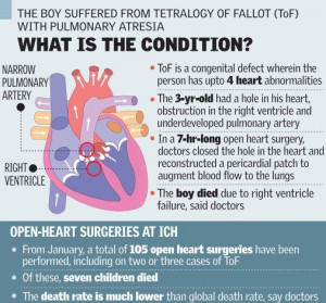 Three-yr-old dies after heart surgery