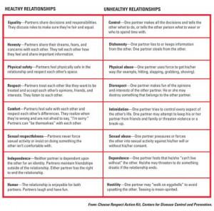 Healthy vs. unhealthy relationships