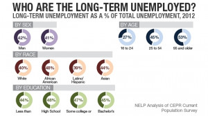 According to the numbers, the pervasiveness of long-term unemployment ...