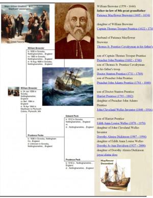 William Brewster Family Tree