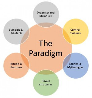 matter how flawed, no paradigm can shift until there is a new paradigm ...