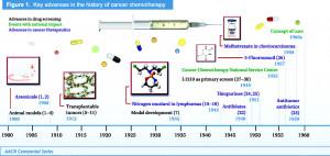 ChemotherapyHistory1