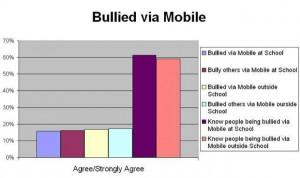 Mobiles Bullied
