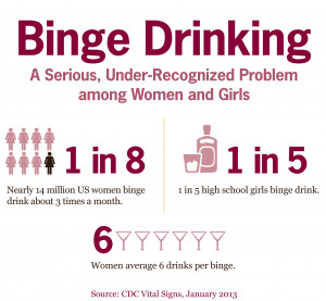 CDC Vital Signs: Binge Drinking among Women and High School Girls