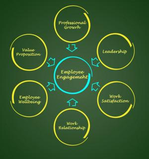Practical Employee Engagement Ideas