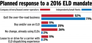 log mandate to push droves of drivers from trucking?
