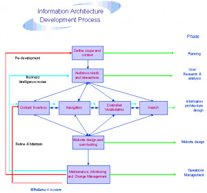 Information Architecture Diagrams