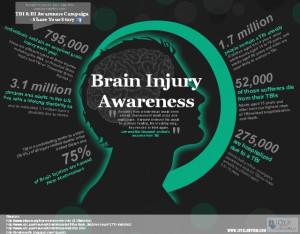 ABA and TBI Awareness INFOGRAPHIC
