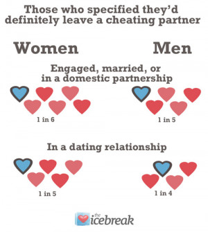 Married men an...