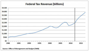 ... taxes and the tax revenues increase.