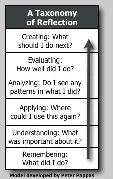 Taxonomy of Reflection: Critical Thinking For Students, Teachers ...