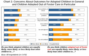 ... in General and Children Adopted Out of Foster Care in Particular