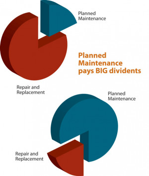Preventive HVAC Maintenance (Proactive) Breakdown HVAC Maintenance ...