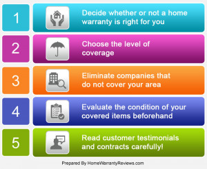 Five Steps to Choose the Right Home Warranty