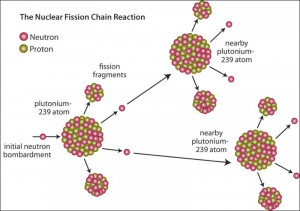 Nuclear Fission Reaction Equation
