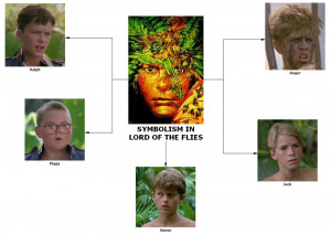 essay on characterization in lord of the flies