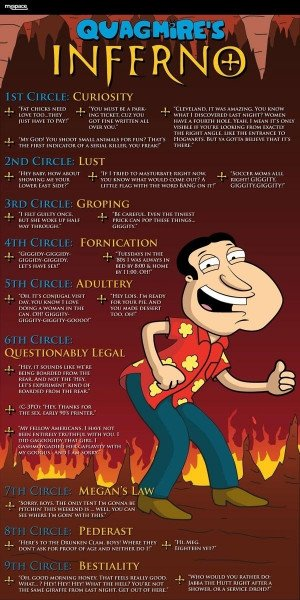 Family Guy - Quagmire's Antics