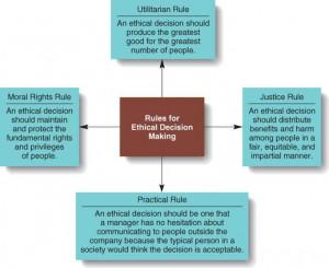 Utilitarian Rule In Business