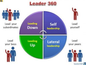 ... 360: Self-Leadership, Leading Up, Leading Down, Lateral Leadership