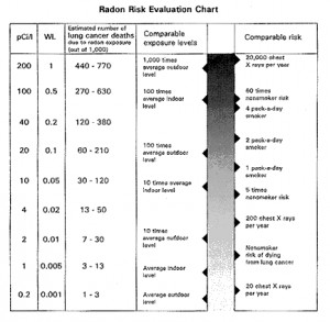Health Effects of Exposure to Radon - The National Academies Press