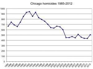 No, Chicago Isn't Proof That Gun Regulation Doesn't Work