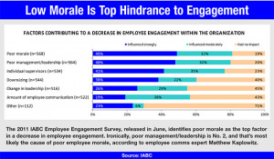 Charting the Industry: Making Good on Bad Employee Morale