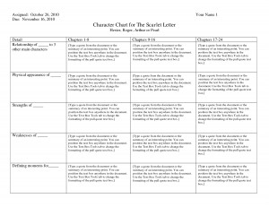 Character Chart for The Scarlet Letter Quote