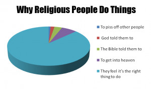 Why Are People Religious, Why Do People Become Religious, Why ...