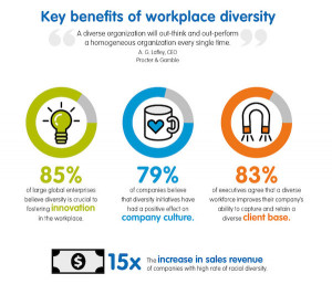 Infographic: Diversity In The Workplace