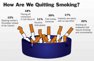 How Are We Quitting Smoking?