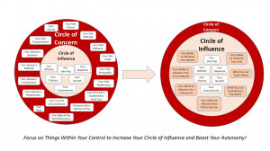 Stephen Covey Circle of Influence