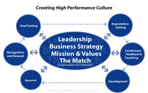 PDG's High Performance Model: What's Your Performance Quotient?